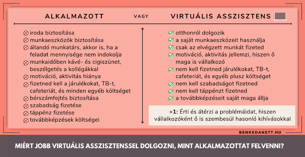 Alkalmazott vagy virtuális asszisztens